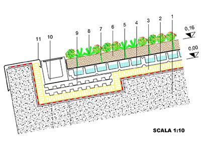 Tetto verde inclinato la natura in testa isolpan srl for Sezione tetto giardino